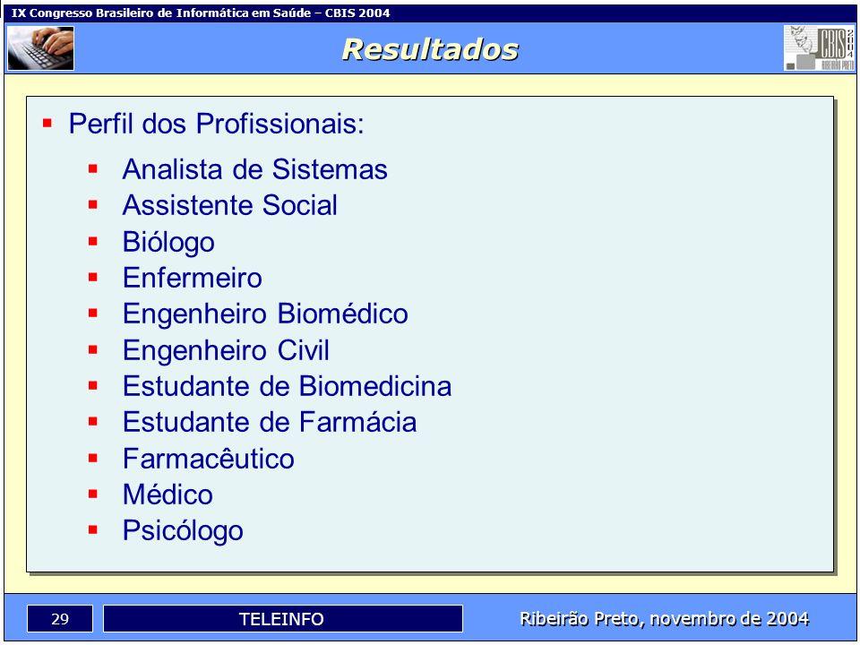 IX Congresso Brasileiro de Informática em Saúde – CBIS 2004 28 Ribeirão Preto, novembro de 2004 TELEINFO O curso foi executado no período previsto, co