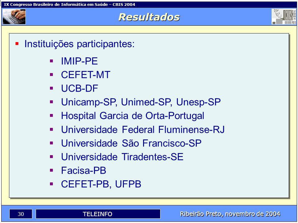 IX Congresso Brasileiro de Informática em Saúde – CBIS 2004 29 Ribeirão Preto, novembro de 2004 TELEINFO Perfil dos Profissionais: Analista de Sistema