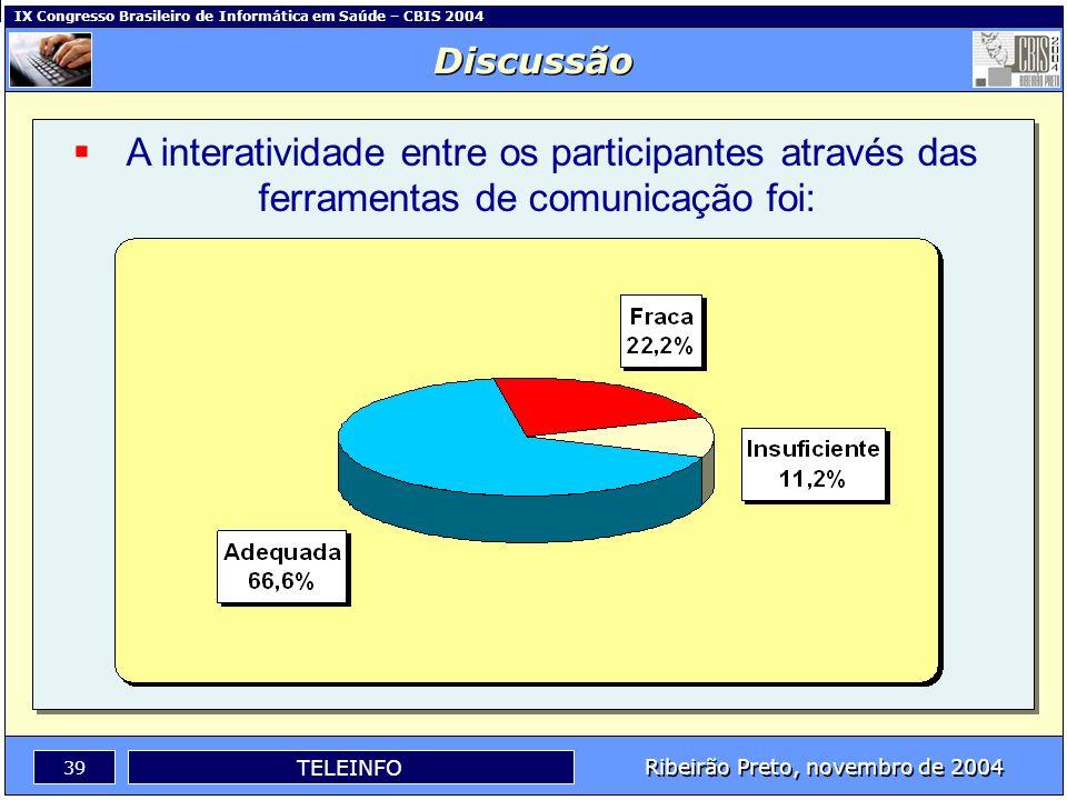 IX Congresso Brasileiro de Informática em Saúde – CBIS 2004 38 Ribeirão Preto, novembro de 2004 TELEINFO A metodologia utilizada no curso foi? Discuss