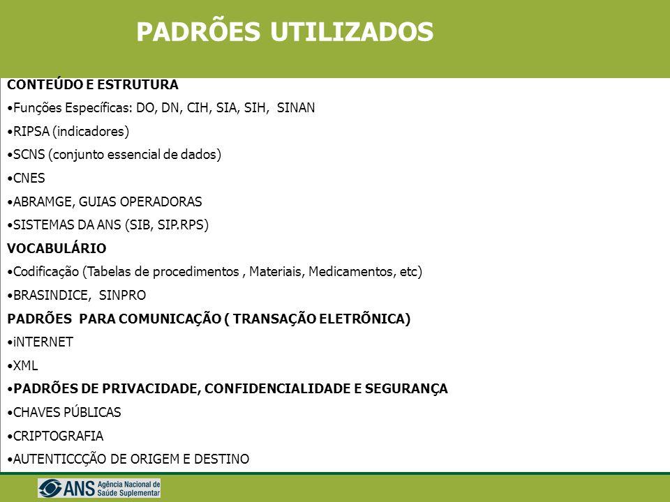 PADRÕES TISS Padrões de Vocabulário (CID) Padrões de Conteúdo e Estrutura (AIH, Guias do TISS) Padrões de Comunicação (internet-XML) Padrões de Privac