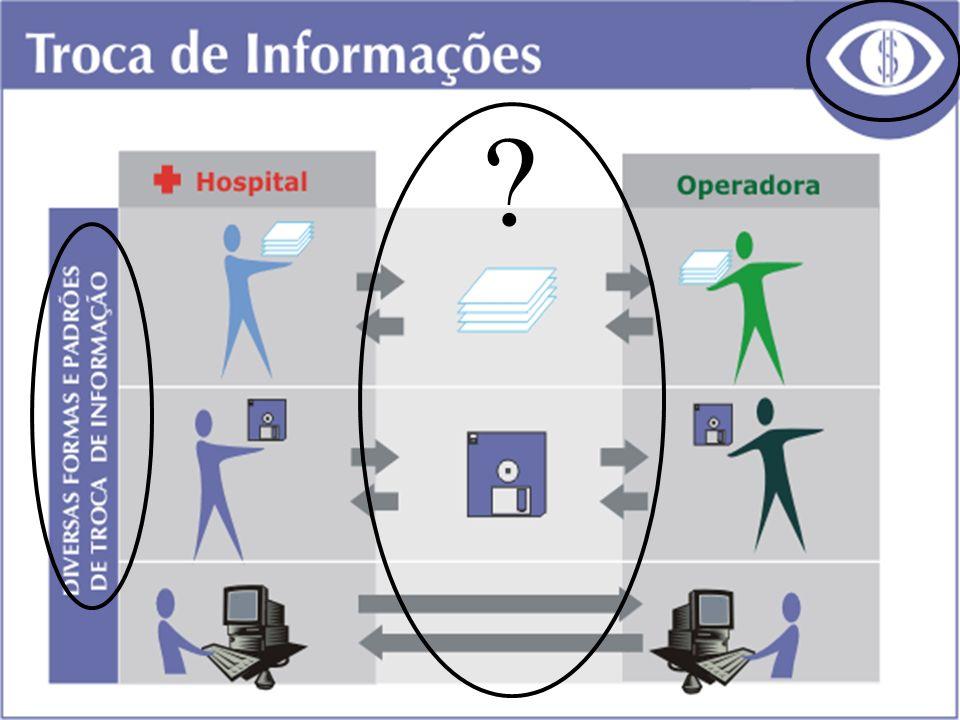 PADRÕES TISS Padrões de Vocabulário (CID) Padrões de Conteúdo e Estrutura (AIH, Guias do TISS) Padrões de Comunicação (internet-XML) Padrões de Privacidade, Confidencialidade e Segurança