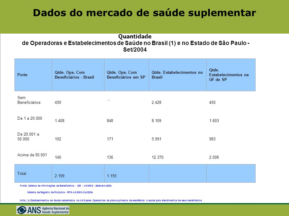 Dados do mercado de saúde suplementar Quantidade de Operadoras e Estabelecimentos de Saúde no Brasil (1) e no Estado de São Paulo - Set/2004 Sem Beneficiários 459 - 2.428 450 De 1 a 20.000 1.408 848 8.109 1.603 De 20.001 a 50.000 192 171 5.991 983 Acima de 50.001 140 136 12.370 2.008 Porte Qtde.
