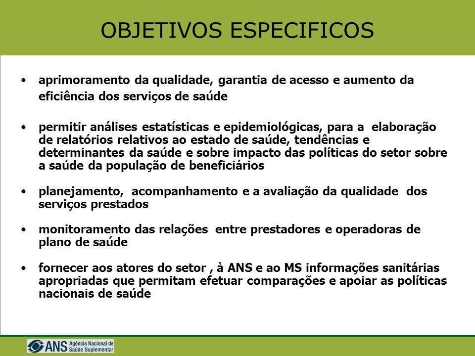 Projeto TISS (BID/ANS) Estabelecimento de um padrão único para a troca de informações entre operadoras e prestadores de serviços, na área de informaçã