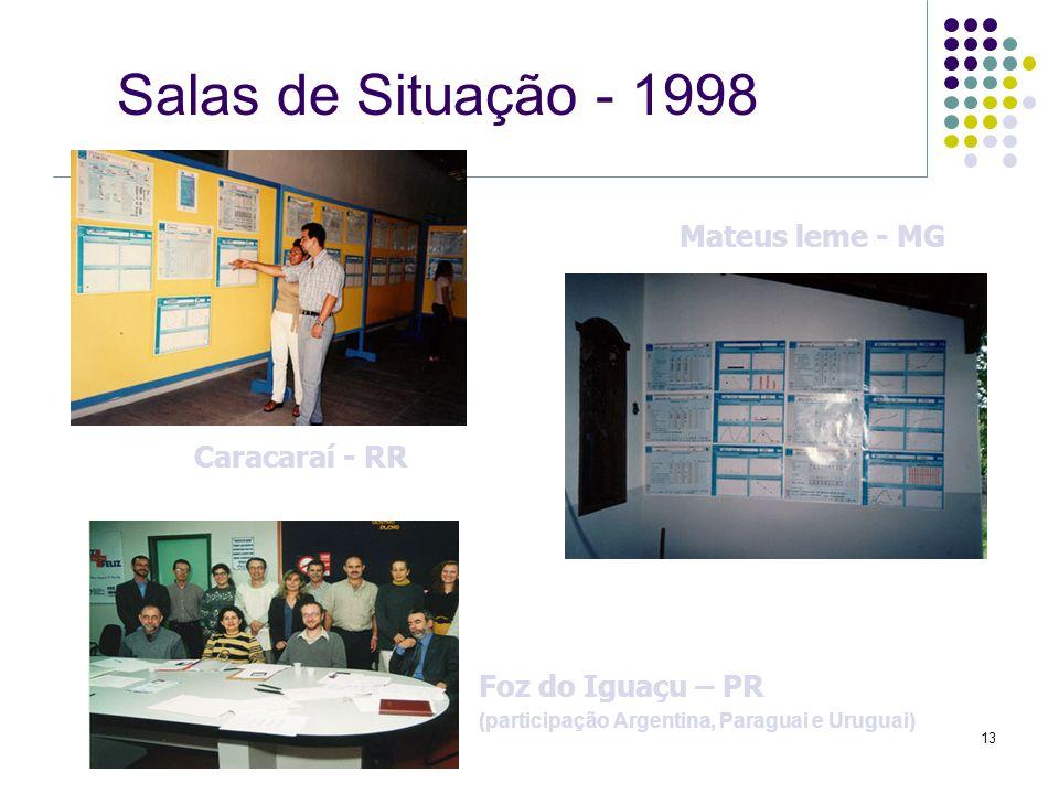 13 Salas de Situação - 1998 Caracaraí - RR Mateus leme - MG Foz do Iguaçu – PR (participação Argentina, Paraguai e Uruguai)