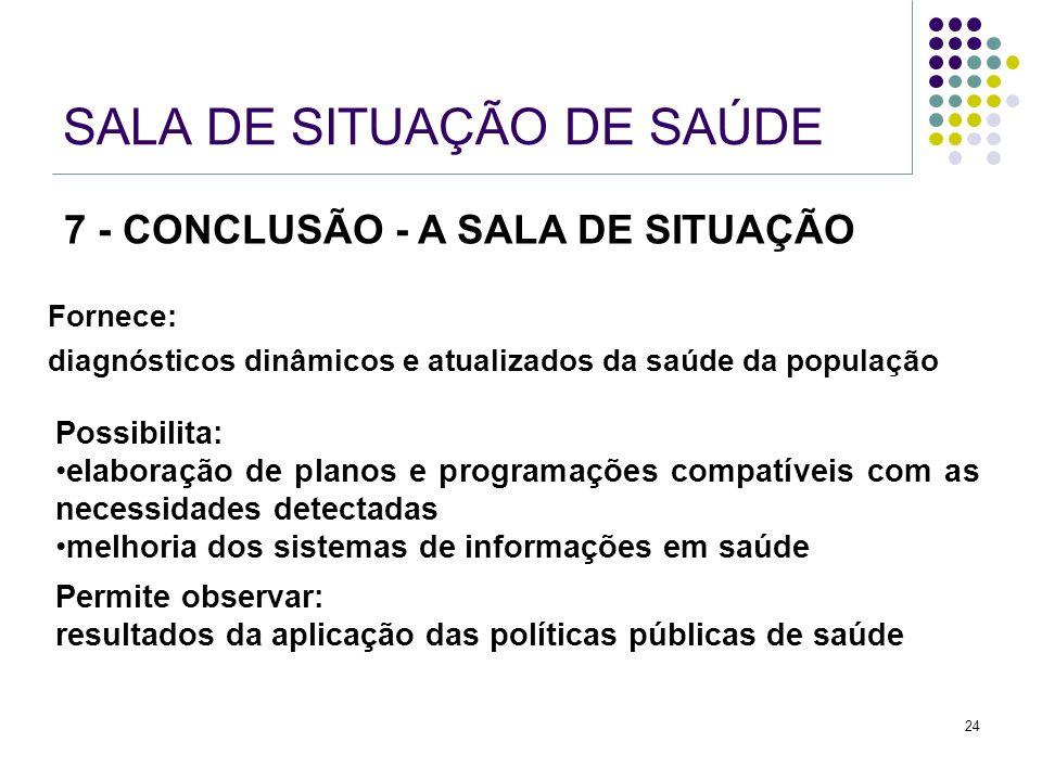 24 SALA DE SITUAÇÃO DE SAÚDE Fornece: diagnósticos dinâmicos e atualizados da saúde da população Permite observar: resultados da aplicação das polític