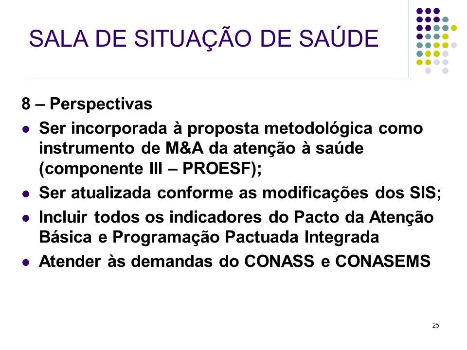 25 SALA DE SITUAÇÃO DE SAÚDE 8 – Perspectivas Ser incorporada à proposta metodológica como instrumento de M&A da atenção à saúde (componente III – PRO