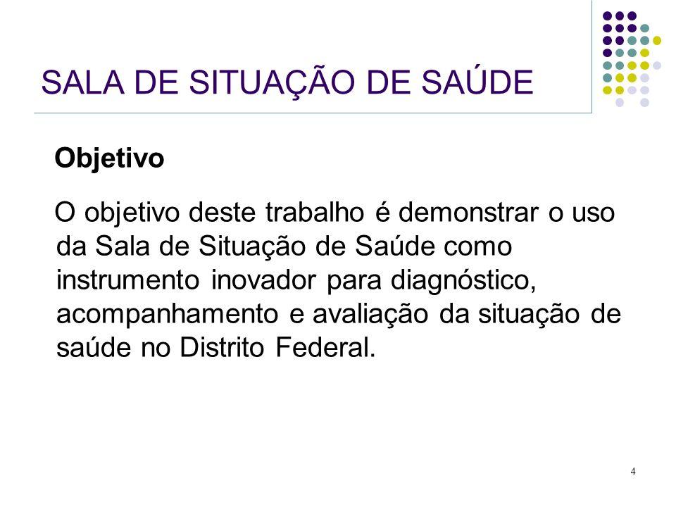 5 SALA DE SITUAÇÃO DE SAÚDE 1.Definição 2. Avaliação 3.