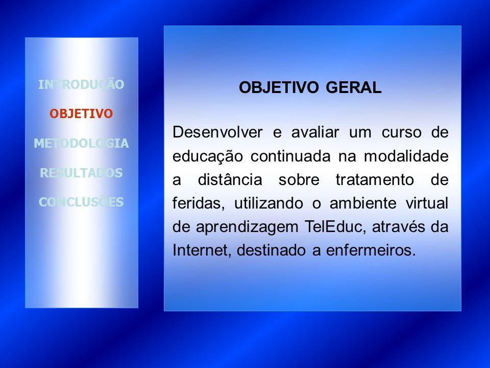 INTRODUÇÃO OBJETIVO METODOLOGIA RESULTADOS CONCLUSÕES OBJETIVOS ESPECÍFICOS Descrever o processo de desenvolvimento do curso.