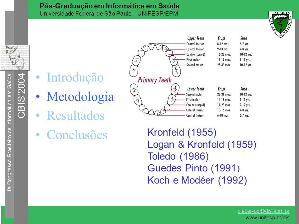 Introdução Metodologia Resultados Conclusões Kronfeld (1955) Logan & Kronfeld (1959) Toledo (1986) Guedes Pinto (1991 ) Koch e Modéer (1992) IX Congre