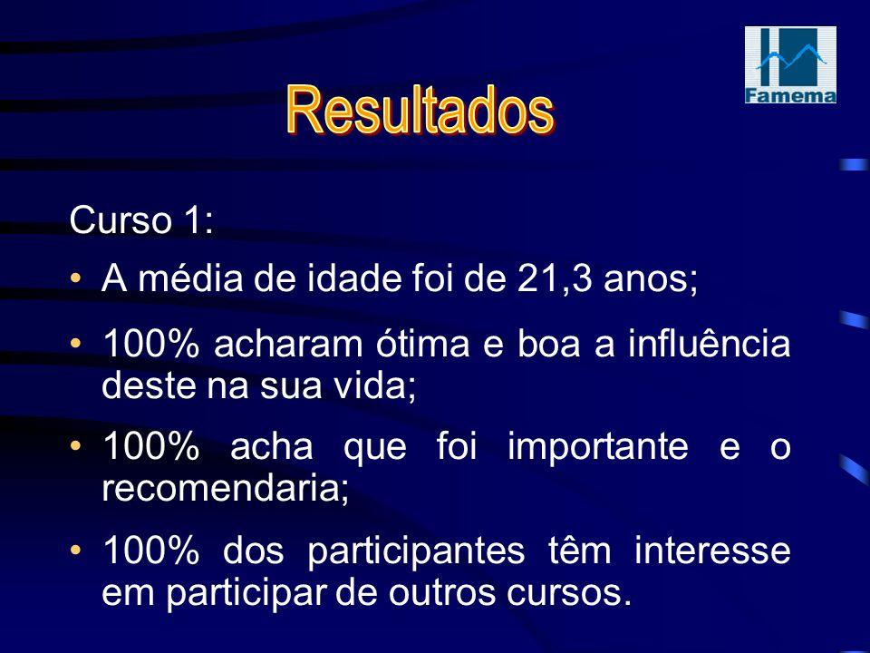 Curso 1: A média de idade foi de 21,3 anos; 100% acharam ótima e boa a influência deste na sua vida; 100% acha que foi importante e o recomendaria; 100% dos participantes têm interesse em participar de outros cursos.