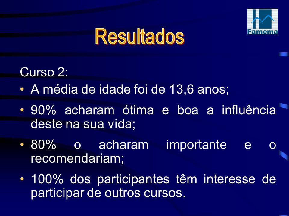 Curso 2: A média de idade foi de 13,6 anos; 90% acharam ótima e boa a influência deste na sua vida; 80% o acharam importante e o recomendariam; 100% dos participantes têm interesse de participar de outros cursos.