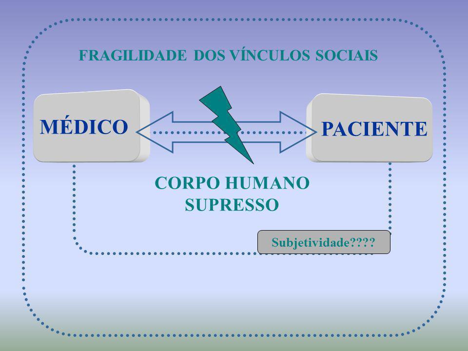 CORPO HUMANO SUPRESSO FRAGILIDADE DOS VÍNCULOS SOCIAIS Subjetividade???? MÉDICO PACIENTE