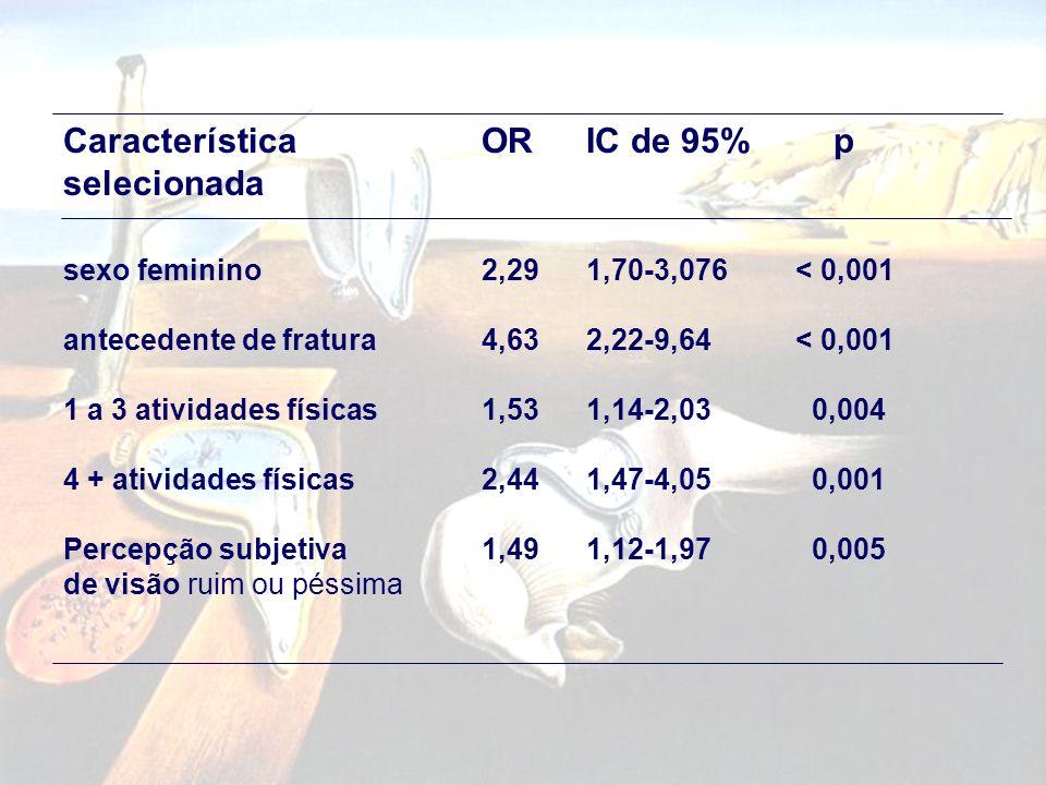 CaracterísticasORIC de 95% p Sócio-demográficas sexo2,511,89-3,34< 0,001 renda 0,860,76-0,980,025 Psico-cognitivas escore do mini-mental0,650,48-0,870
