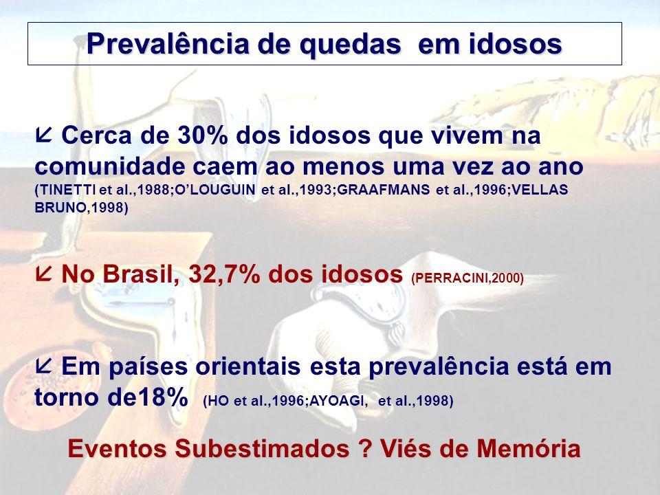 Cerca de 30% dos idosos que vivem na comunidade caem ao menos uma vez ao ano (TINETTI et al.,1988;OLOUGUIN et al.,1993;GRAAFMANS et al.,1996;VELLAS BRUNO,1998) No Brasil, 32,7% dos idosos (PERRACINI,2000) Em países orientais esta prevalência está em torno de18% (HO et al.,1996;AYOAGI, et al.,1998) Prevalência de quedas em idosos Eventos Subestimados .