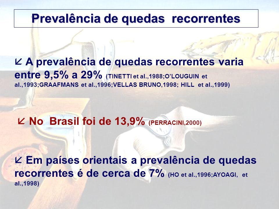 A prevalência de quedas recorrentes varia entre 9,5% a 29% (TINETTI et al.,1988;OLOUGUIN et al.,1993;GRAAFMANS et al.,1996;VELLAS BRUNO,1998; HILL et al.,1999) No Brasil foi de 13,9% (PERRACINI,2000) Em países orientais a prevalência de quedas recorrentes é de cerca de 7% (HO et al.,1996;AYOAGI, et al.,1998) Prevalência de quedas recorrentes