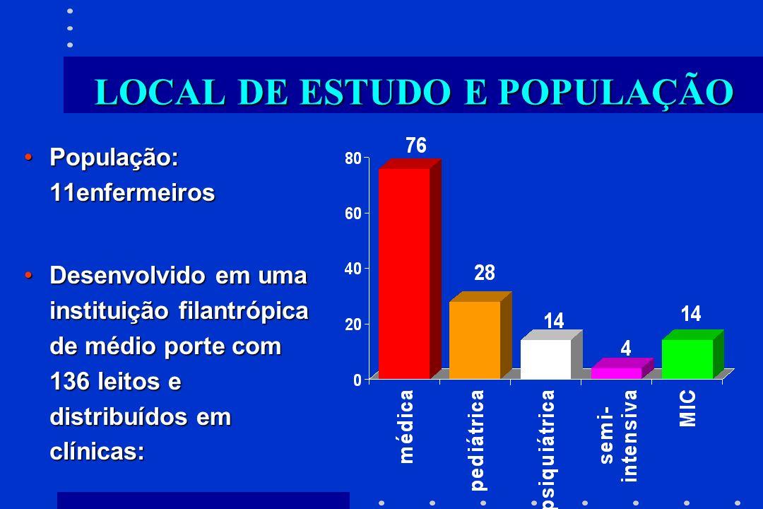 LOCAL DE ESTUDO E POPULAÇÃO População: 11enfermeirosPopulação: 11enfermeiros Desenvolvido em uma instituição filantrópica de médio porte com 136 leito