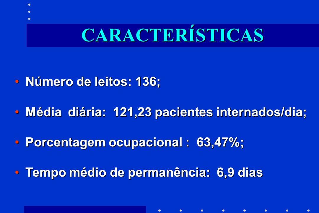 CARACTERÍSTICAS Número de leitos: 136;Número de leitos: 136; Média diária: 121,23 pacientes internados/dia;Média diária: 121,23 pacientes internados/d