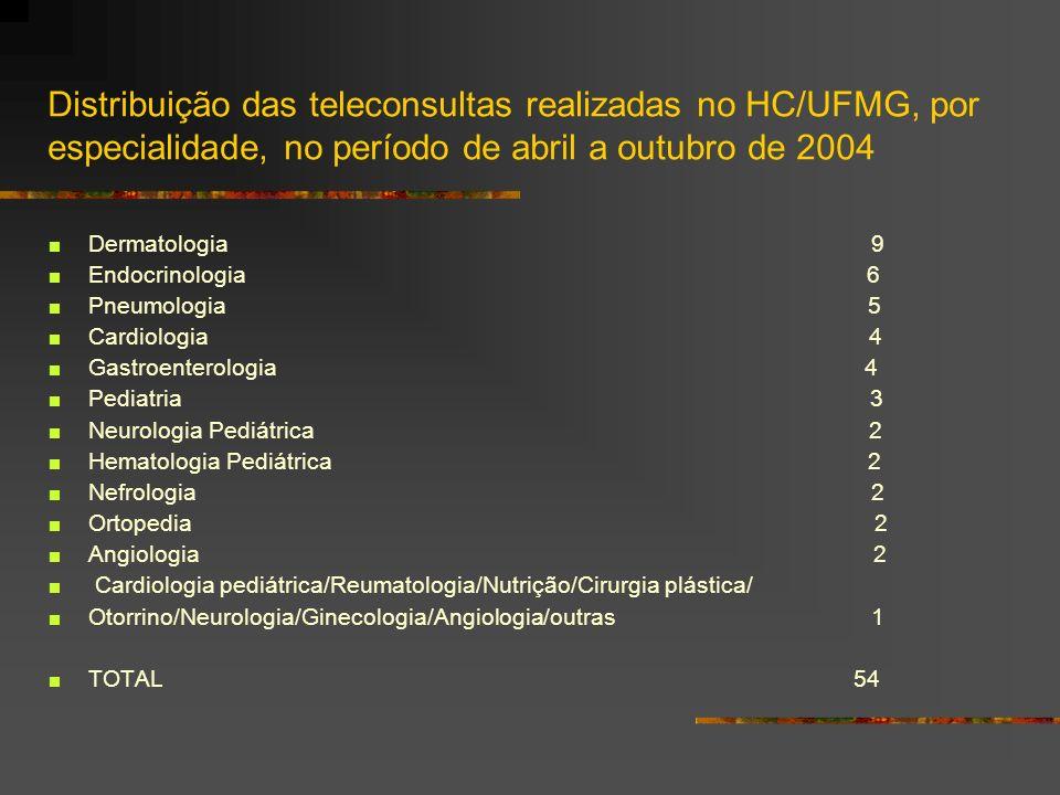 Distribuição das teleconsultas realizadas no HC/UFMG, por especialidade, no período de abril a outubro de 2004 Dermatologia 9 Endocrinologia 6 Pneumol