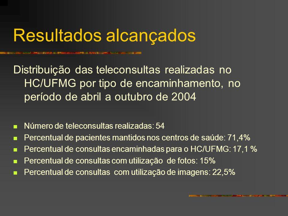Resultados alcançados Distribuição das teleconsultas realizadas no HC/UFMG por tipo de encaminhamento, no período de abril a outubro de 2004 Número de