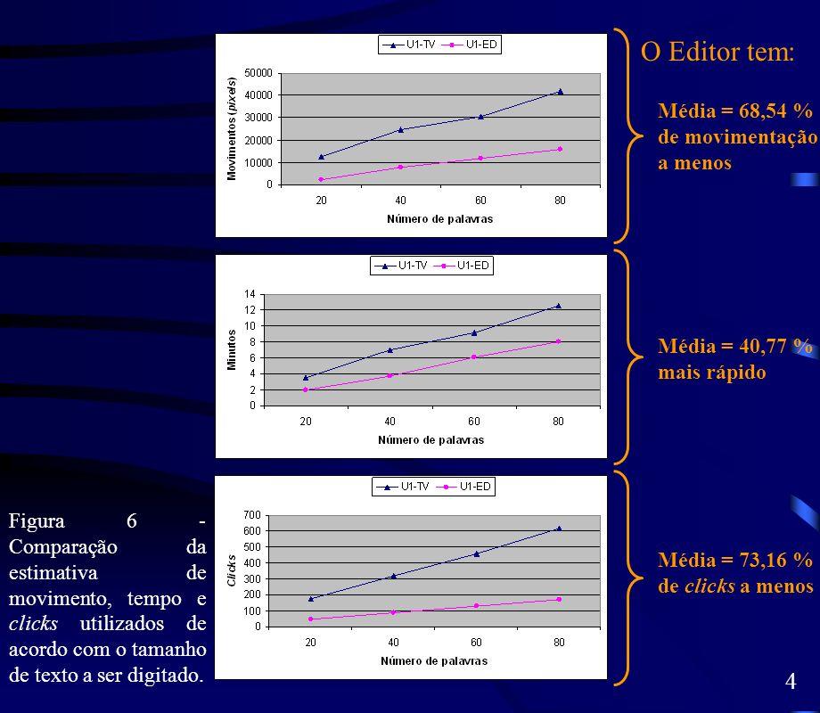 Figura 6 - Comparação da estimativa de movimento, tempo e clicks utilizados de acordo com o tamanho de texto a ser digitado. Média = 68,54 % de movime