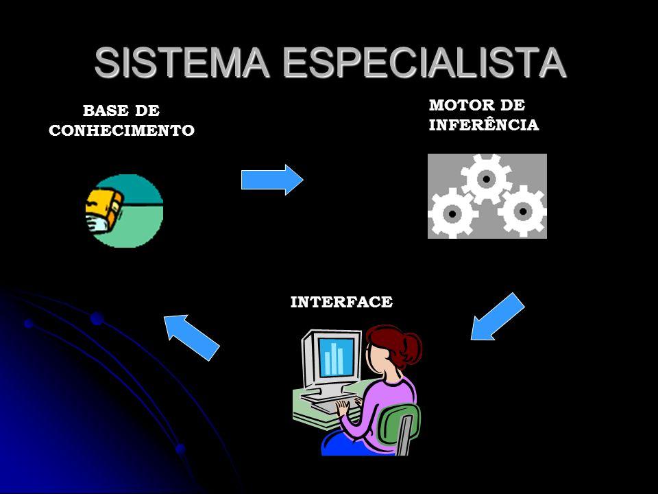 SISTEMA ESPECIALISTA BASE DE CONHECIMENTO MOTOR DE INFERÊNCIA INTERFACE