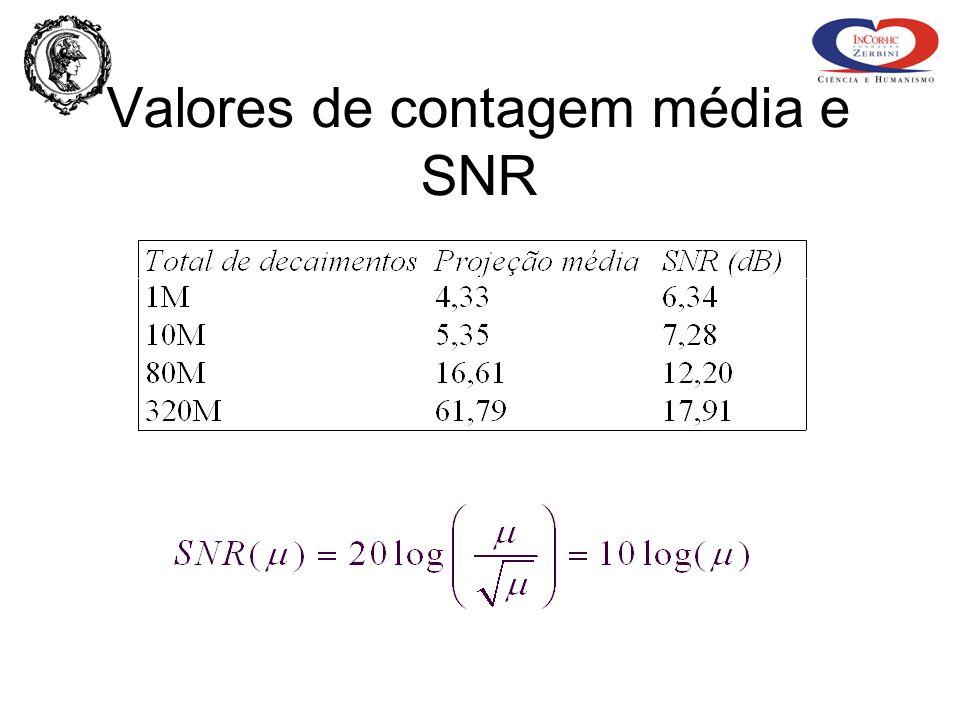 Valores de contagem média e SNR