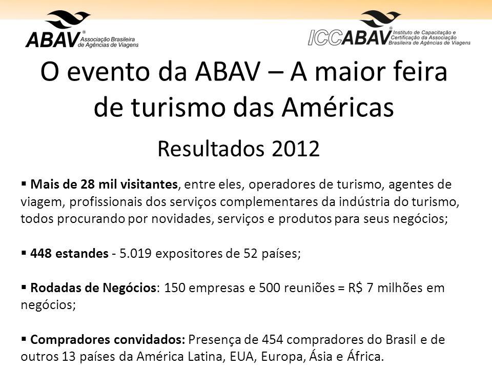 O evento da ABAV – A maior feira de turismo das Américas Resultados 2012 Mais de 28 mil visitantes, entre eles, operadores de turismo, agentes de viagem, profissionais dos serviços complementares da indústria do turismo, todos procurando por novidades, serviços e produtos para seus negócios; 448 estandes - 5.019 expositores de 52 países; Rodadas de Negócios: 150 empresas e 500 reuniões = R$ 7 milhões em negócios; Compradores convidados: Presença de 454 compradores do Brasil e de outros 13 países da América Latina, EUA, Europa, Ásia e África.