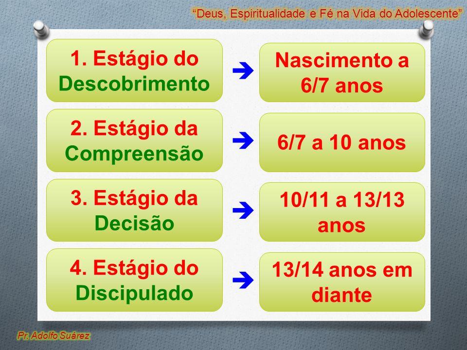 1. Estágio do Descobrimento 2. Estágio da Compreensão 3. Estágio da Decisão 4. Estágio do Discipulado Nascimento a 6/7 anos 6/7 a 10 anos 10/11 a 13/1