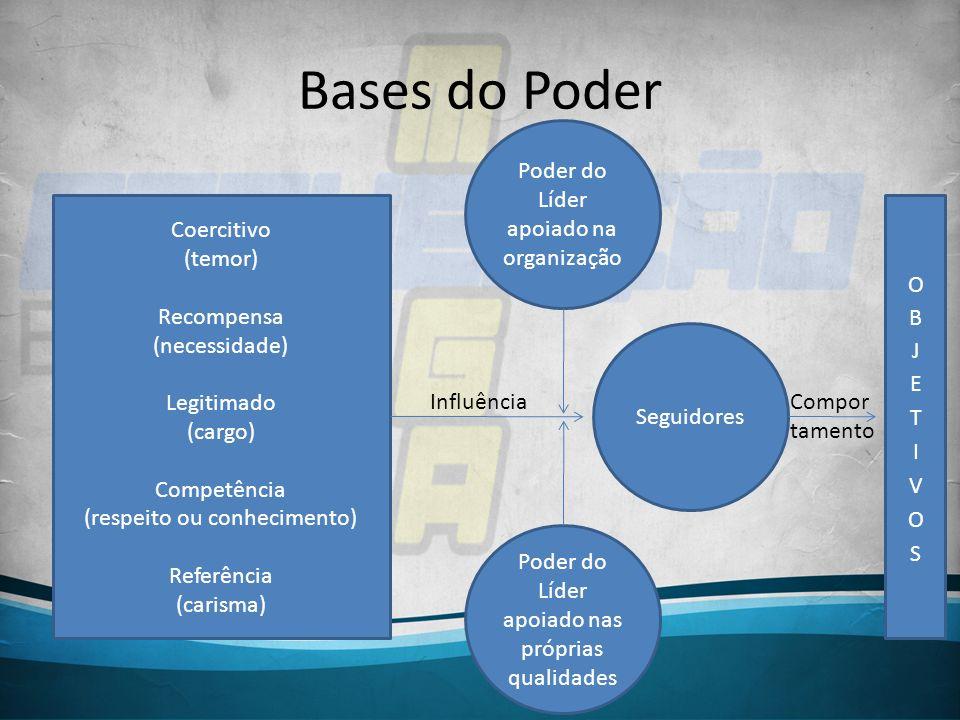Bases do Poder Coercitivo (temor) Recompensa (necessidade) Legitimado (cargo) Competência (respeito ou conhecimento) Referência (carisma) Poder do Líd