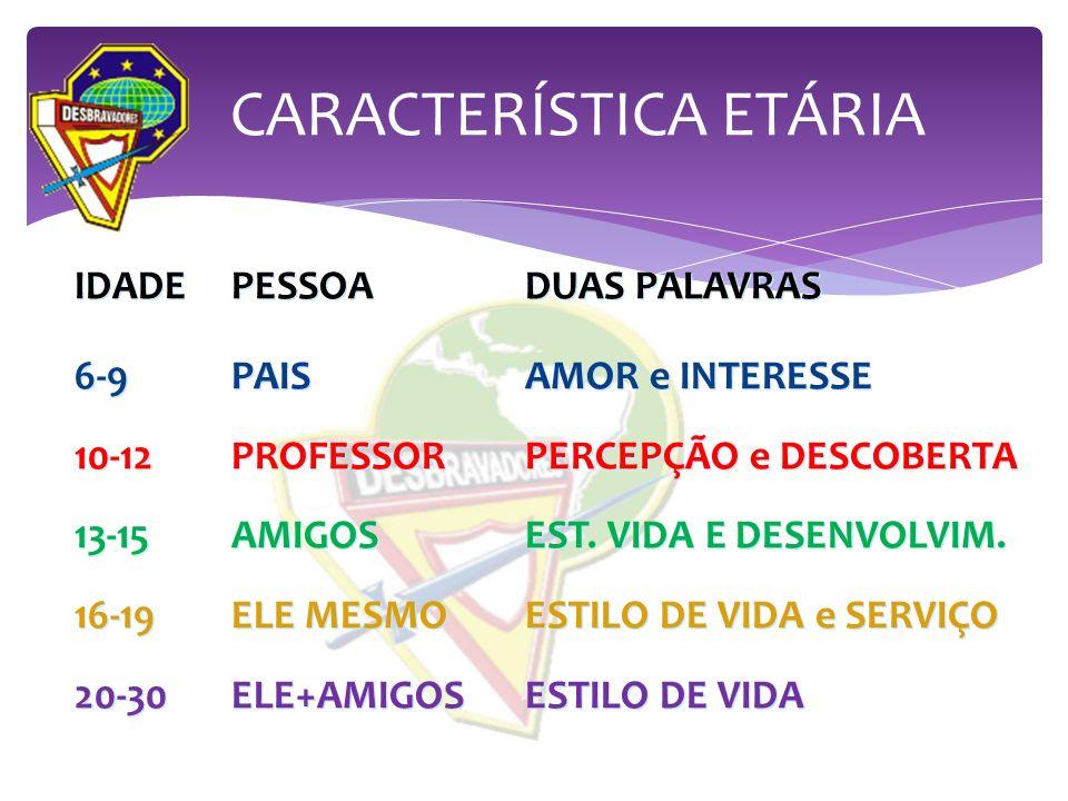 CARACTERÍSTICA ETÁRIA IDADEPESSOADUAS PALAVRAS 6-9 PAISAMOR e INTERESSE 10-12PROFESSORPERCEPÇÃO e DESCOBERTA 13-15AMIGOSEST. VIDA E DESENVOLVIM. 16-19