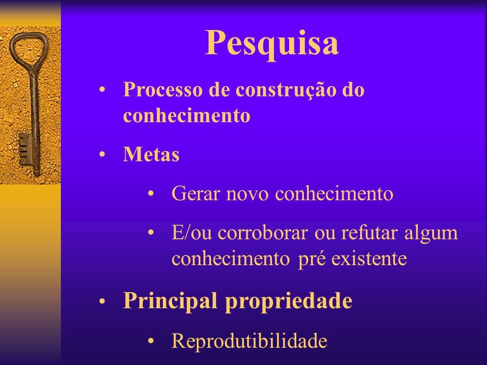 Pesquisa Processo de construção do conhecimento Metas Gerar novo conhecimento E/ou corroborar ou refutar algum conhecimento pré existente Principal pr