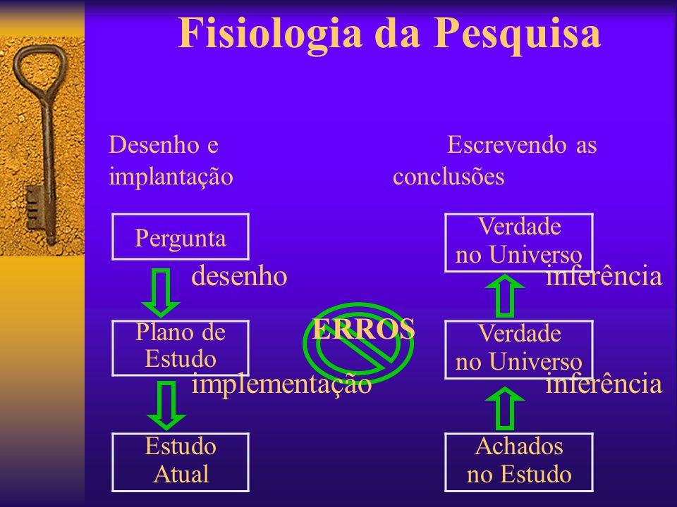 Fisiologia da Pesquisa Desenho e Escrevendo as implantação conclusões desenho inferência ERROS implementação inferência Pergunta Plano de Estudo Atual