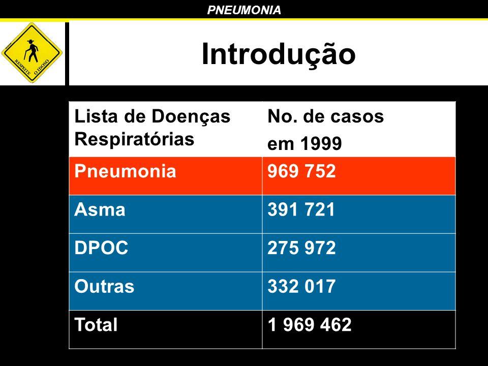 PNEUMONIA Introdução Lista de Doenças Respiratórias No. de casos em 1999 Pneumonia969 752 Asma391 721 DPOC275 972 Outras332 017 Total1 969 462