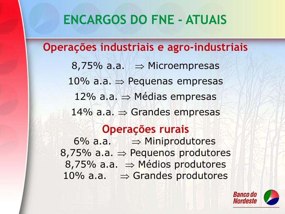 Operações industriais e agro-industriais 8,75% a.a. Microempresas 10% a.a. Pequenas empresas 12% a.a. Médias empresas 14% a.a. Grandes empresas Operaç