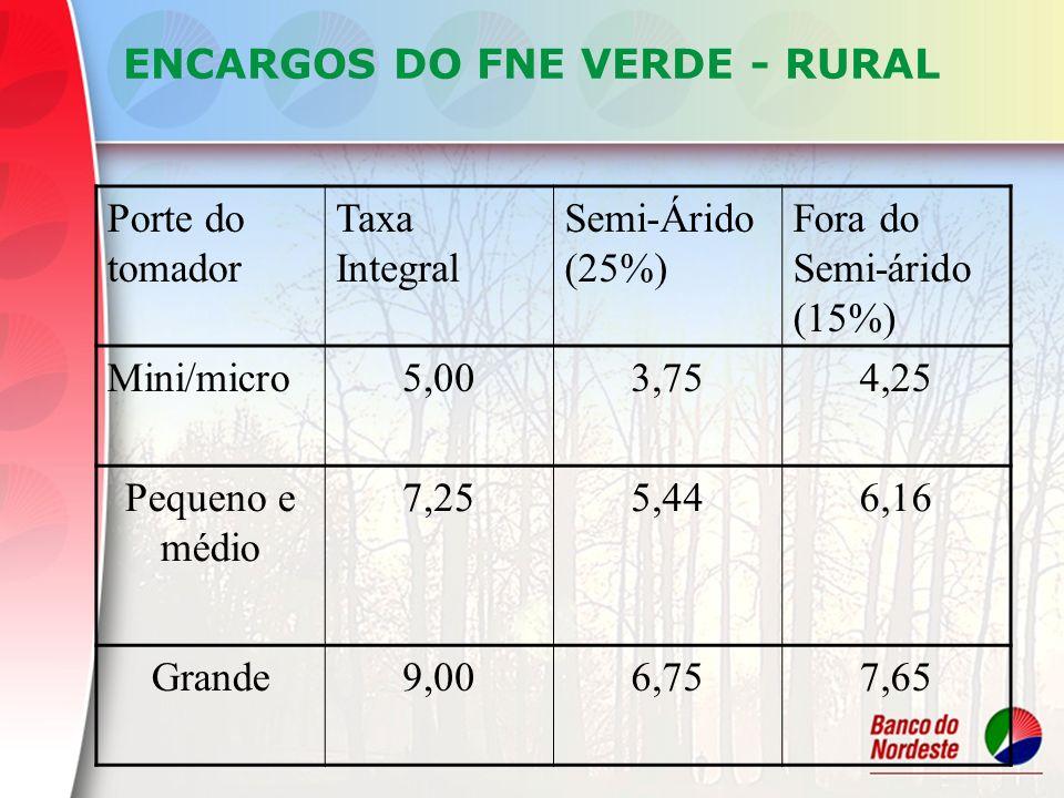ENCARGOS DO FNE VERDE - RURAL Porte do tomador Taxa Integral Semi-Árido (25%) Fora do Semi-árido (15%) Mini/micro5,003,754,25 Pequeno e médio 7,255,44