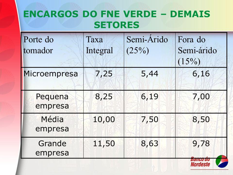 ENCARGOS DO FNE VERDE – DEMAIS SETORES Porte do tomador Taxa Integral Semi-Árido (25%) Fora do Semi-árido (15%) Microempresa7,255,446,16 Pequena empre