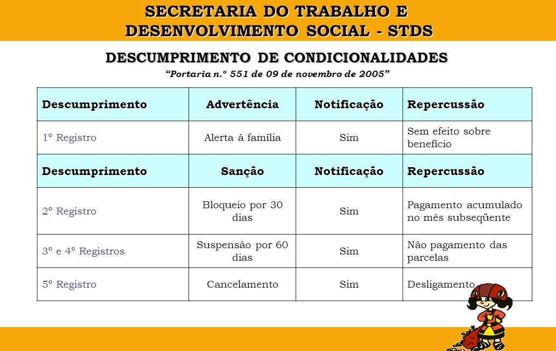 SECRETARIA DO TRABALHO E DESENVOLVIMENTO SOCIAL - STDS DESCUMPRIMENTO DE CONDICIONALIDADES Portaria n.º 551 de 09 de novembro de 2005 DescumprimentoAd