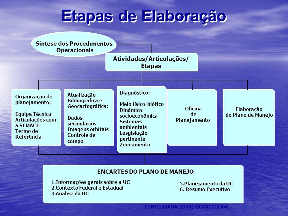 Etapas de Elaboração FONTE: IBAMA(2003); SEMACE(2004) Síntese dos Procedimentos Operacionais Atividades/Articulações/ Etapas Organização do planejamen
