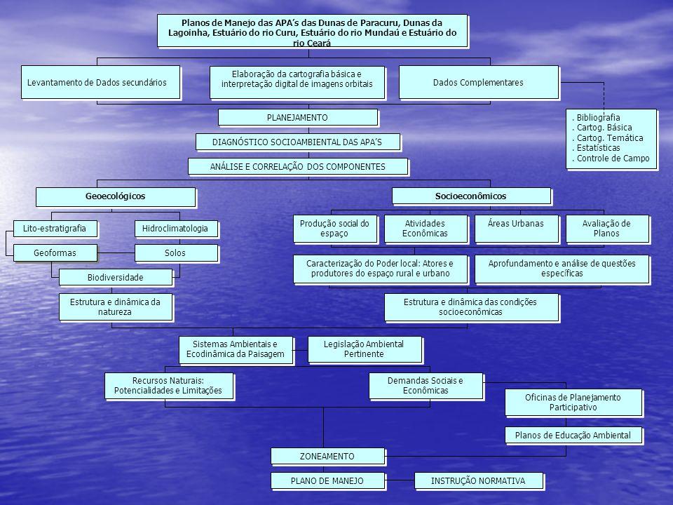 Planos de Manejo das APAs das Dunas de Paracuru, Dunas da Lagoinha, Estuário do rio Curu, Estuário do rio Mundaú e Estuário do rio Ceará Elaboração da