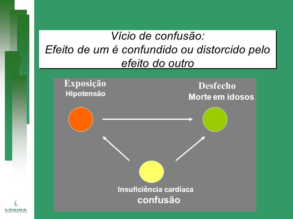 Vício de confusão: Efeito de um é confundido ou distorcido pelo efeito do outro Vício de confusão: Efeito de um é confundido ou distorcido pelo efeito