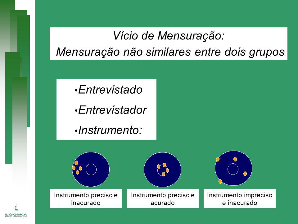 Vício de Mensuração: Mensuração não similares entre dois grupos Entrevistado Entrevistador Instrumento: Instrumento impreciso e inacurado Instrumento