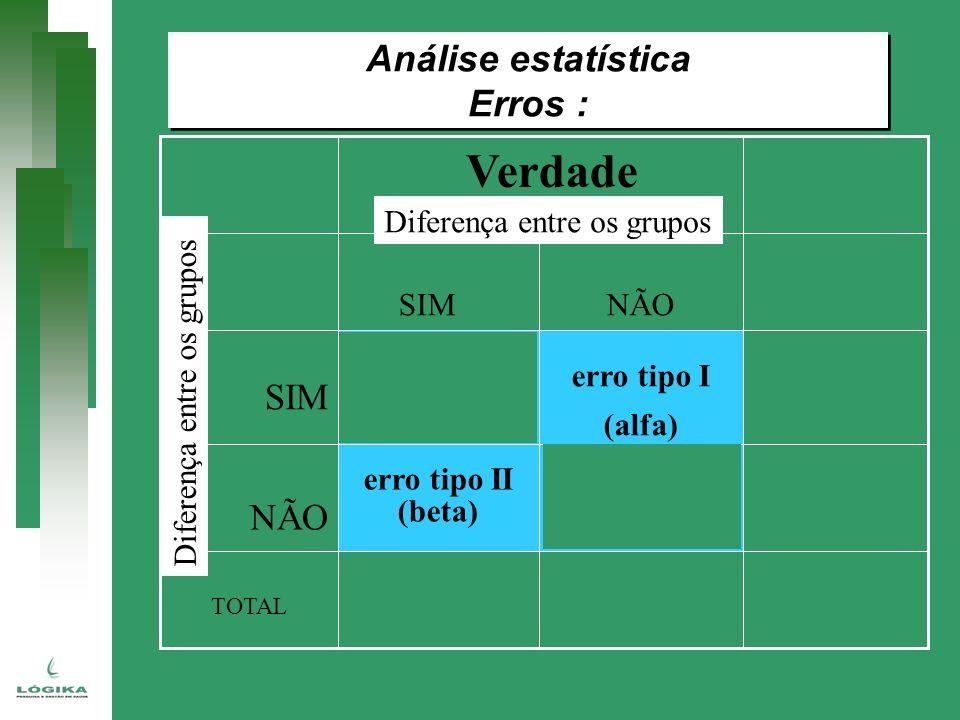 TOTAL erro tipo II (beta) NÃO erro tipo I (alfa) SIM NÃO SIM Verdade Diferença entre os grupos Análise estatística Erros : Análise estatística Erros :
