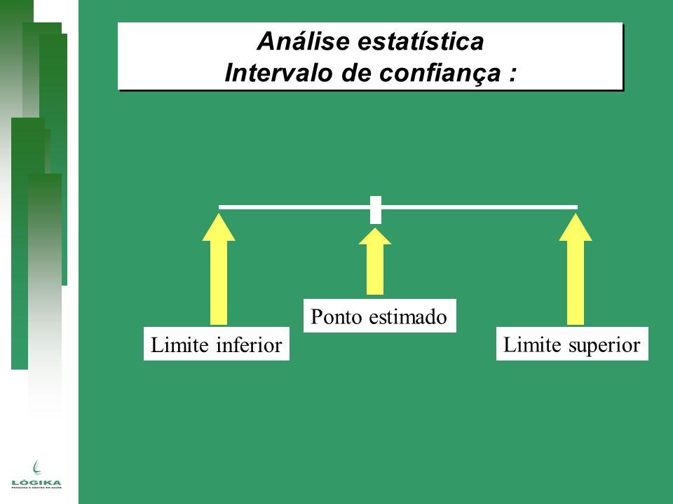 Análise estatística Intervalo de confiança : Análise estatística Intervalo de confiança : Limite inferior Limite superior Ponto estimado