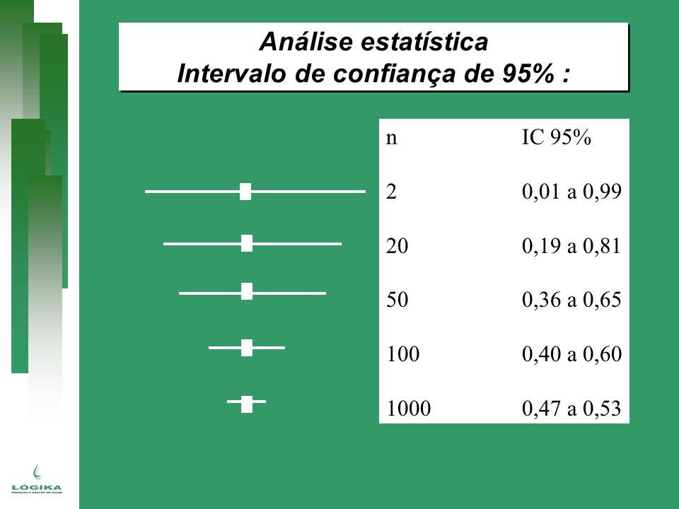 Análise estatística Intervalo de confiança de 95% : Análise estatística Intervalo de confiança de 95% : nIC 95% 20,01 a 0,99 200,19 a 0,81 500,36 a 0,