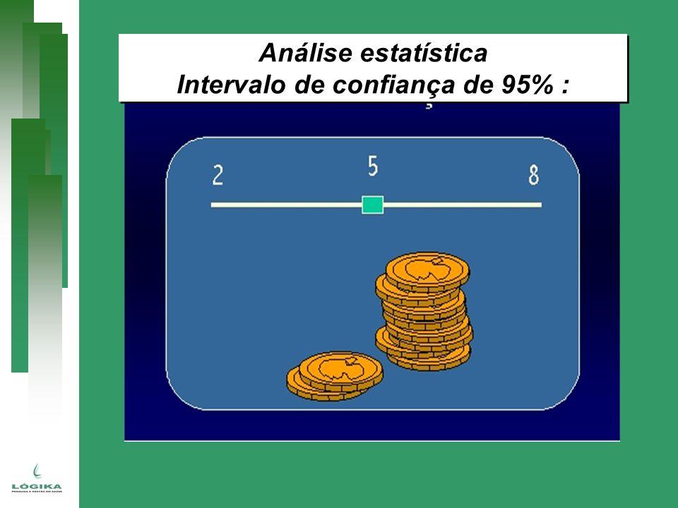 Análise estatística Intervalo de confiança de 95% : Análise estatística Intervalo de confiança de 95% :