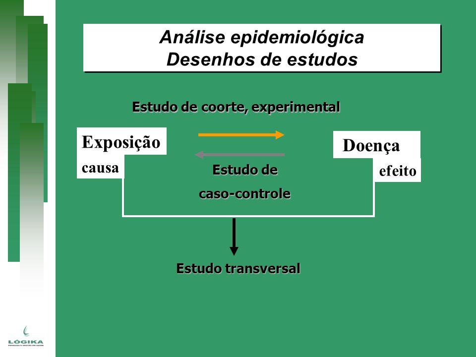 Estudo de coorte, experimental Estudo de caso-controle Estudo transversal Análise epidemiológica Desenhos de estudos Análise epidemiológica Desenhos d