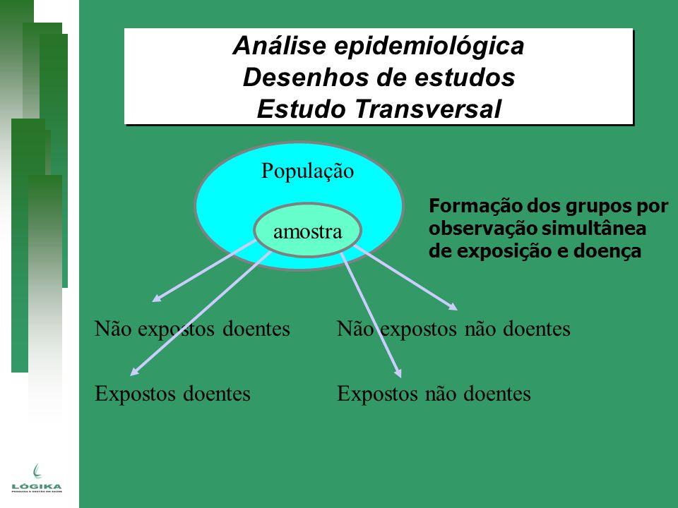 Não expostos doentes Não expostos não doentes Expostos doentes Expostos não doentes Formação dos grupos por observação simultânea de exposição e doenç