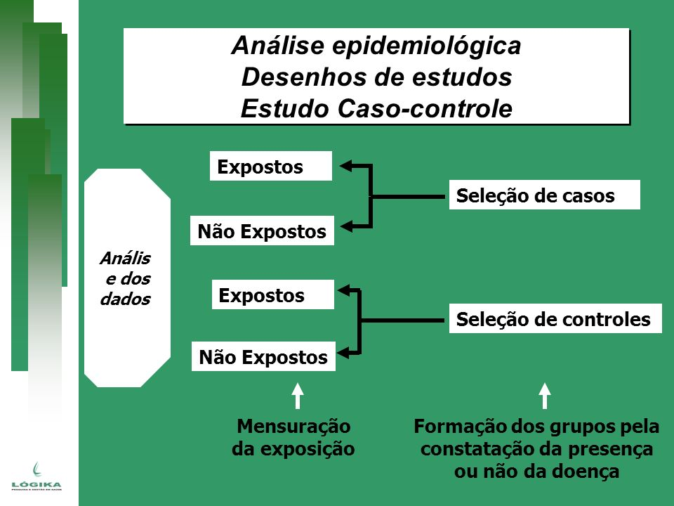 Seleção de controles Seleção de casos Expostos Não Expostos Anális e dos dados Mensuração da exposição Formação dos grupos pela constatação da presenç