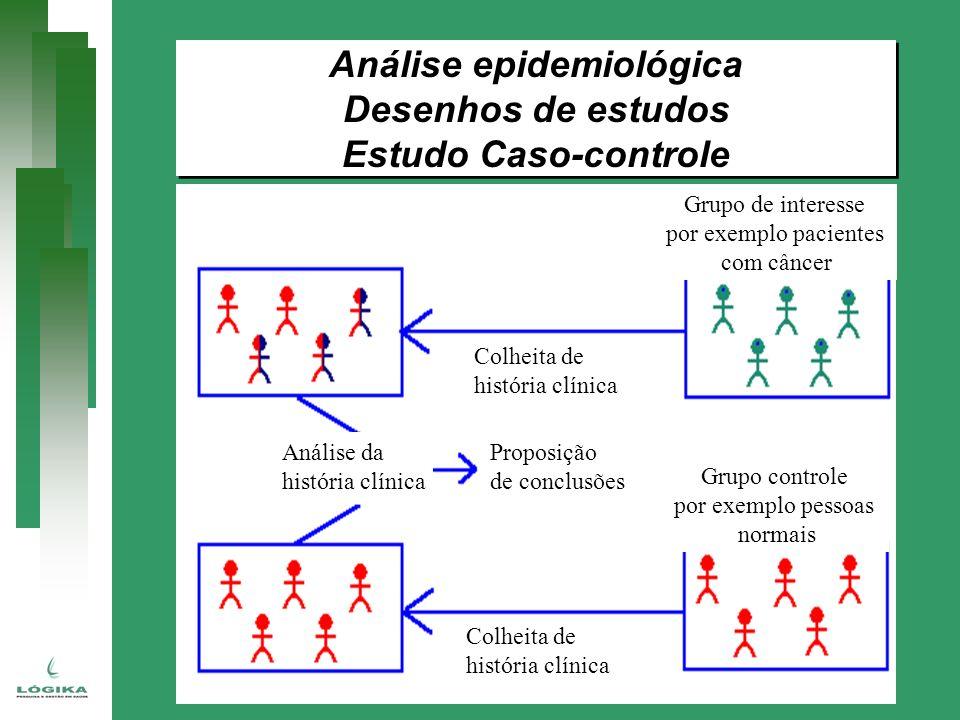 Análise epidemiológica Desenhos de estudos Estudo Caso-controle Análise epidemiológica Desenhos de estudos Estudo Caso-controle Grupo de interesse por