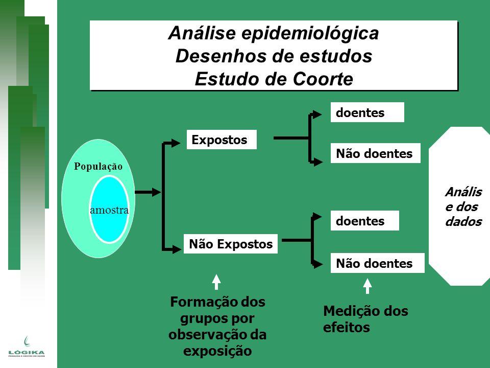 População amostra Expostos Não Expostos doentes Não doentes doentes Não doentes Formação dos grupos por observação da exposição Medição dos efeitos An